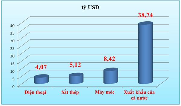 Xuất khẩu máy móc, thiết bị tăng trưởng hơn 8 tỷ USD
