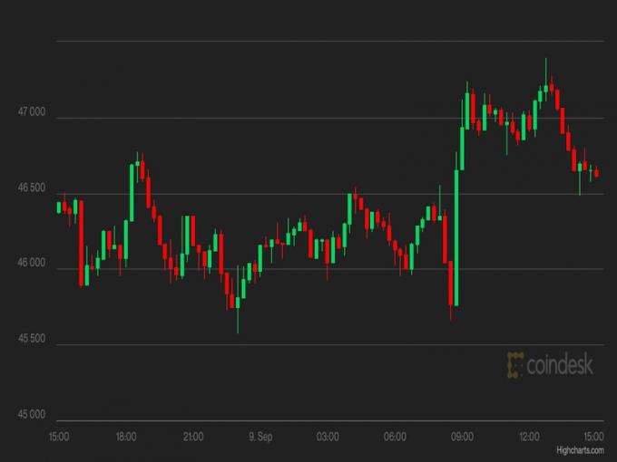 Giá Bitcoin hôm nay 10/9: Trở lại trên mốc 46.000 USD