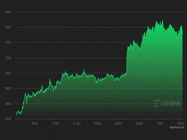 Giá Bitcoin hôm nay 15/10: Đứng yên nhìn altcoin 'bay'
