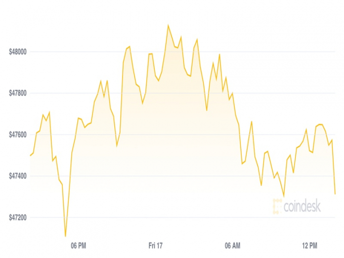 Giá Bitcoin hôm nay 18/9: Giảm nhẹ giữa các cuộc khủng hoảng về quy định