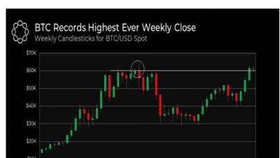 Giá Bitcoin hôm nay 20/10: Sắp phá đỉnh cũ, lập đỉnh mới cao nhất thời đại