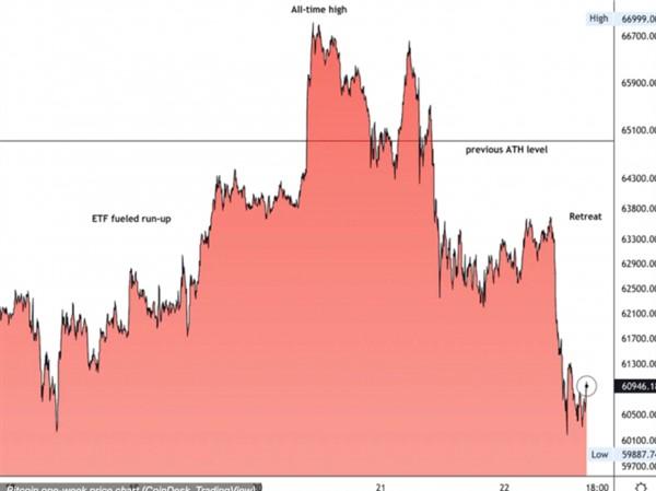 Giá Bitcoin hôm nay 23/10: Tiếp tục điều chỉnh về mức 60.000 USD